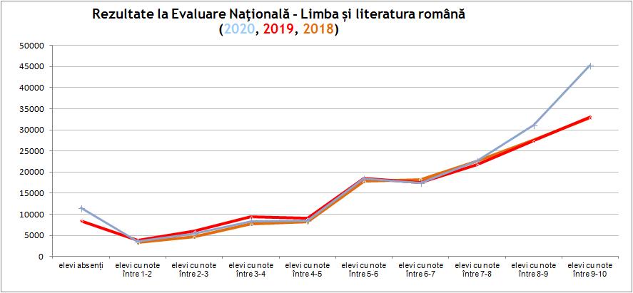 Rezultate la Evaluarea Naţională - Limba şi literatura română
