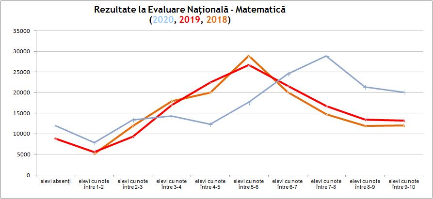 Rezultate la Evaluarea Naţională - Matematică