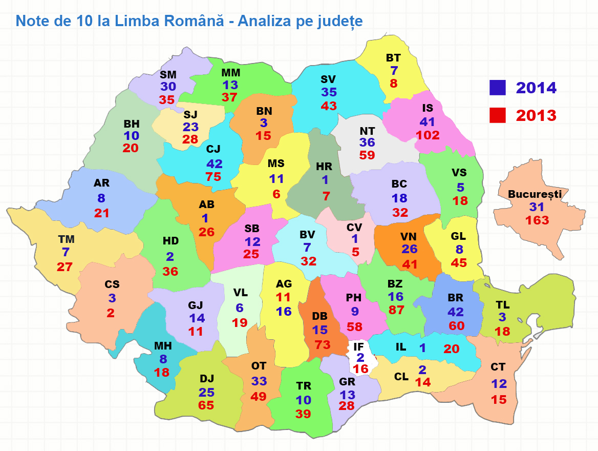 Note de 10 la Limba Romana - Evaluarea Nationala 2014