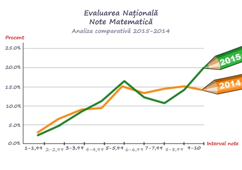 Analiza comparativa a notelor la matematica 2015-2014 - Evaluarea Nationala 2015