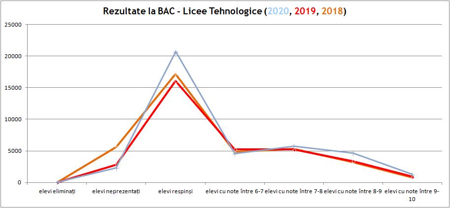 Rezultate la BAC - Licee Tehnologice