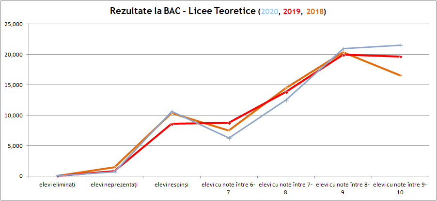 Rezultate la BAC - Licee Teoretice